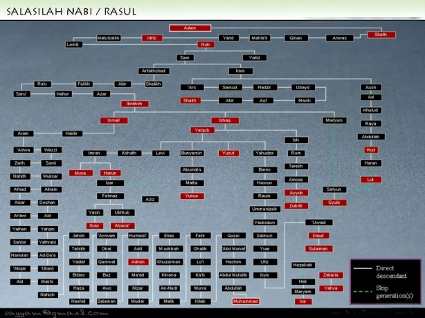Silsilah-25-Nabi-Dan-Rasul.jpg3